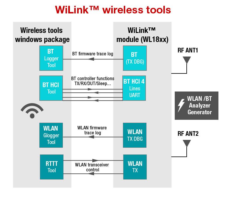 适用于 WL18XX 模块概览图像的 WiLink™ 无线工具