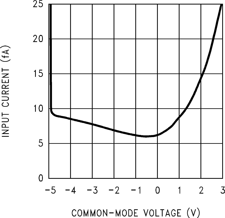 Lmc6001 Two Op Amps Instrumentation Amplifier 8213 Application Curve