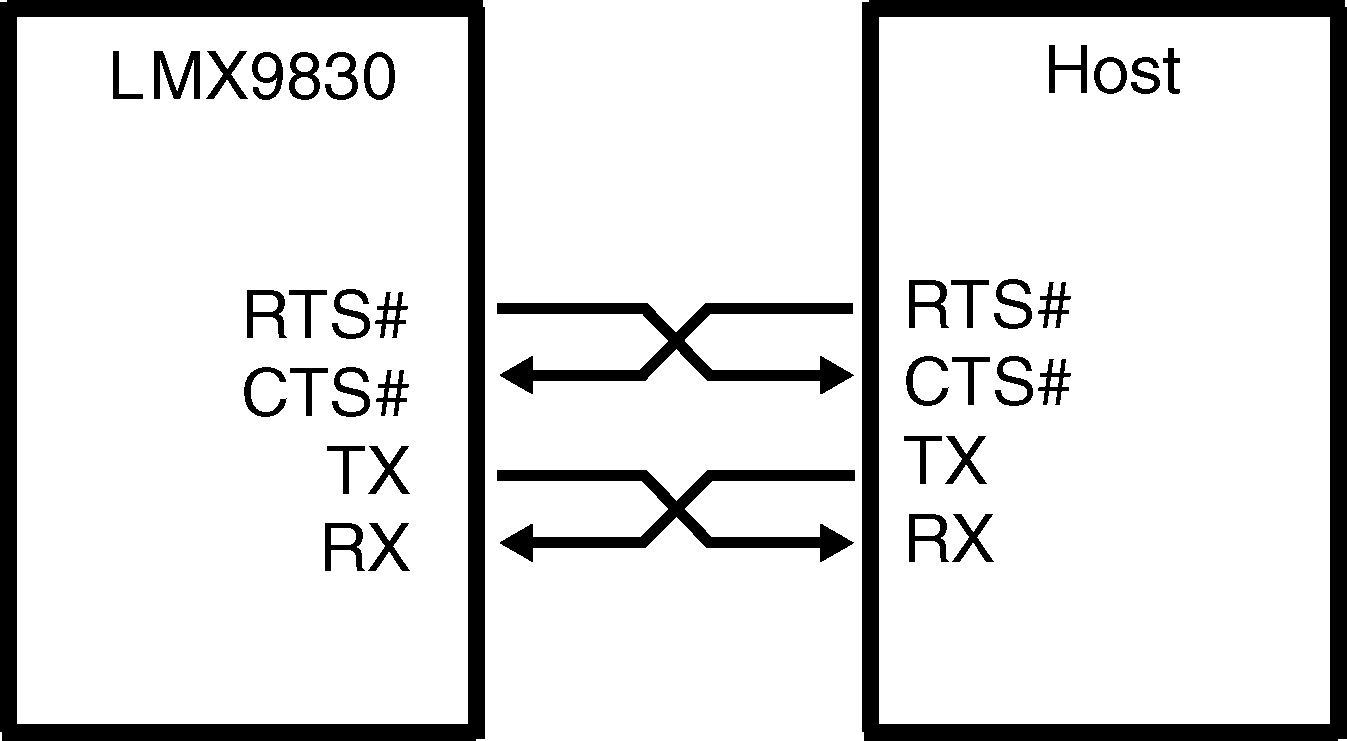 Lmx9830 10 Equivalent Circuit Of A Threepoint Oscillator With Crystal 20180022